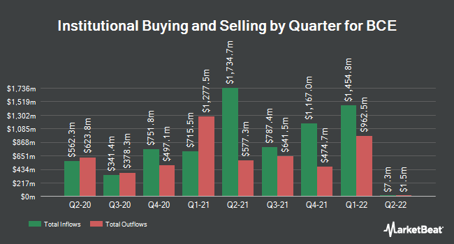 Institutional Ownership by Quarter for BCE (NYSE:BCE)