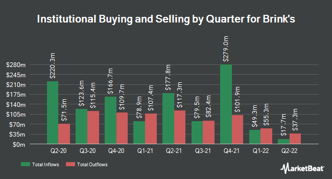 Institutional Ownership by Quarter for Brink`s (NYSE:BCO)