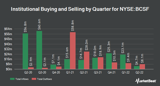 Institutional Ownership by Quarter for Bain Capital Specialty Finance (NYSE:BCSF)