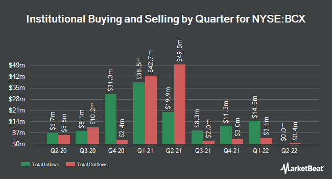 Institutional Ownership by Quarter for BlackRock Resources and Commodities (NYSE:BCX)