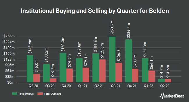 Institutional Ownership by Quarter for Belden (NYSE:BDC)