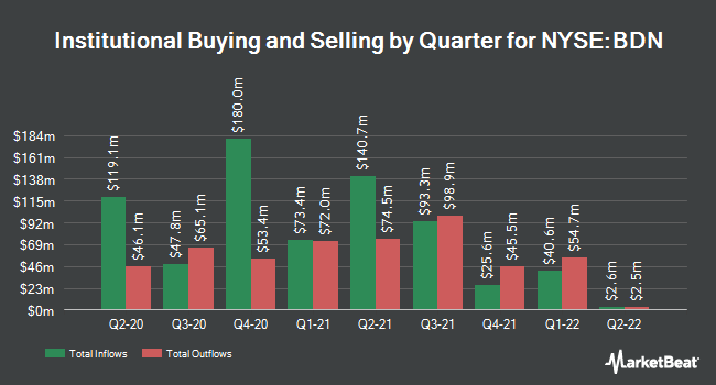 Institutional Ownership by Quarter for Brandywine Realty Trust (NYSE:BDN)