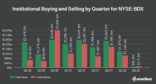 Institutional Ownership by Quarter for Becton Dickinson and (NYSE:BDX)