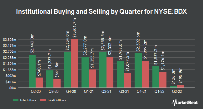 Institutional Ownership by Quarter for Becton Dickinson and Co (NYSE:BDX)