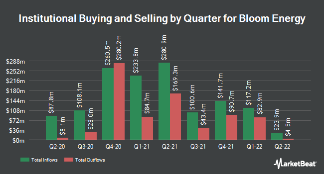 Institutional Ownership by Quarter for Bloom Energy (NYSE:BE)