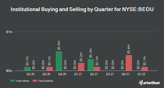 Institutional Ownership by Quarter for Bright Scholar Education Holdngs (NYSE:BEDU)