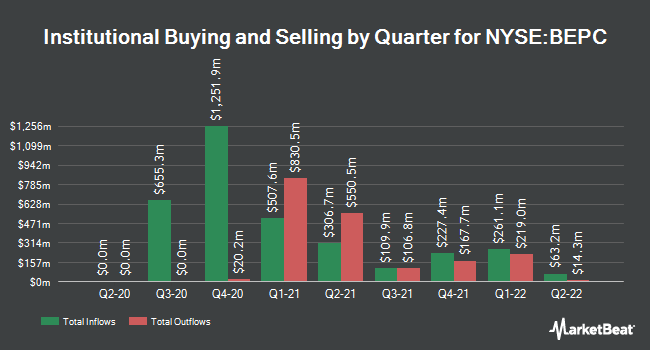 Institutional Ownership by Quarter for Brookfield Renewable (NYSE:BEPC)
