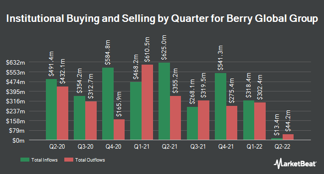 Institutional Ownership by Quarter for Berry Global Group (NYSE:BERY)