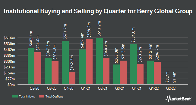 Institutional Ownership by Quarter for BPC Acquisition Corp (NYSE:BERY)