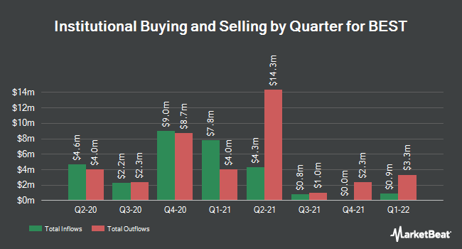 Institutional Ownership by Quarter for BEST (NYSE:BEST)