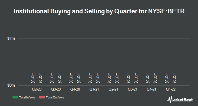 Institutional Ownership by Quarter for Amplify Snack Brands (NYSE:BETR)