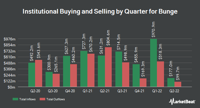 Institutional Ownership by Quarter for Bunge (NYSE:BG)