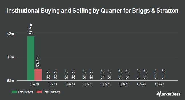 Institutional Ownership by Quarter for Briggs & Stratton (NYSE:BGG)