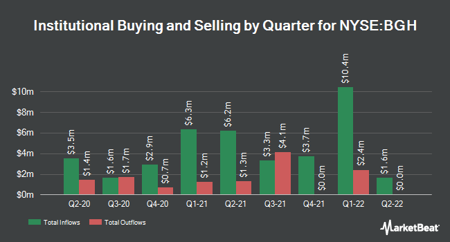 Institutional Ownership by Quarter for Barings Global Short Duratin Hgh Yld Fnd (NYSE:BGH)