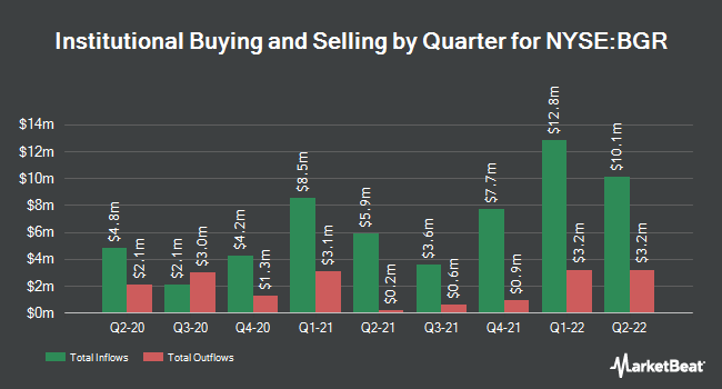 Institutional Ownership by Quarter for BlackRock Global Energy & Resources Trus (NYSE:BGR)