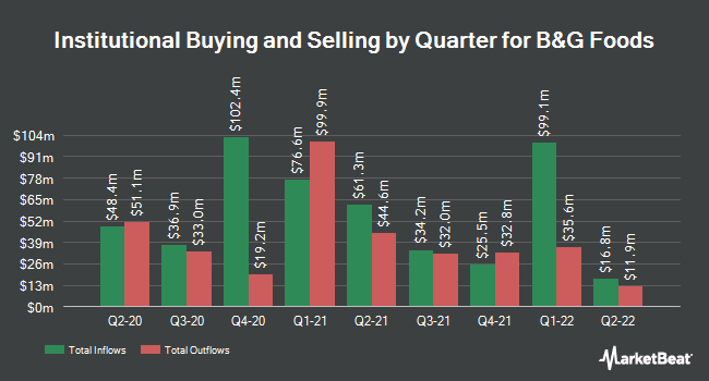 Institutional Ownership by Quarter for B&G Foods (NYSE:BGS)