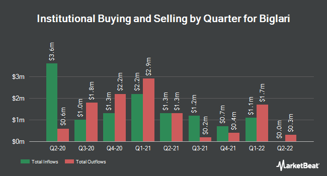 Institutional Ownership by Quarter for Biglari (NYSE:BH)