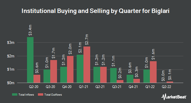 Institutional Ownership by Quarter for Biglari Holdings (NYSE:BH)