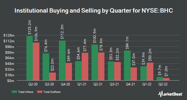 Institutional Ownership by Quarter for Bausch Health Companies (NYSE:BHC)