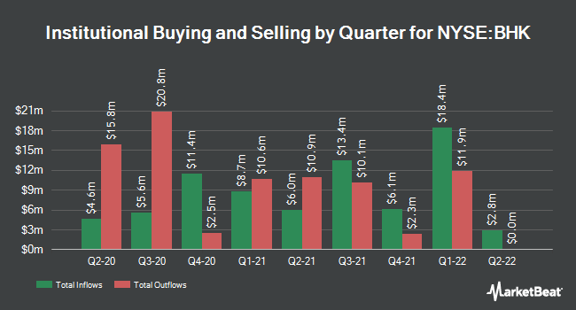 Institutional Ownership by Quarter for BlackRock Core Bond Trust (NYSE:BHK)