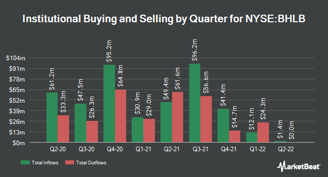 Institutional Ownership by Quarter for Berkshire Hills Bancorp (NYSE:BHLB)
