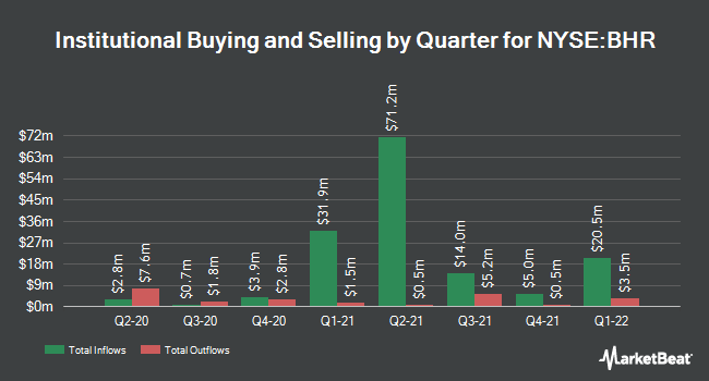 Institutional Ownership by Quarter for Braemar Hotels & Resorts (NYSE:BHR)