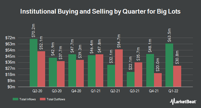 Institutional Ownership by Quarter for Big Lots (NYSE:BIG)