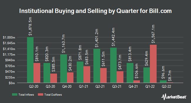 Institutional Ownership by Quarter for Bill.com (NYSE:BILL)