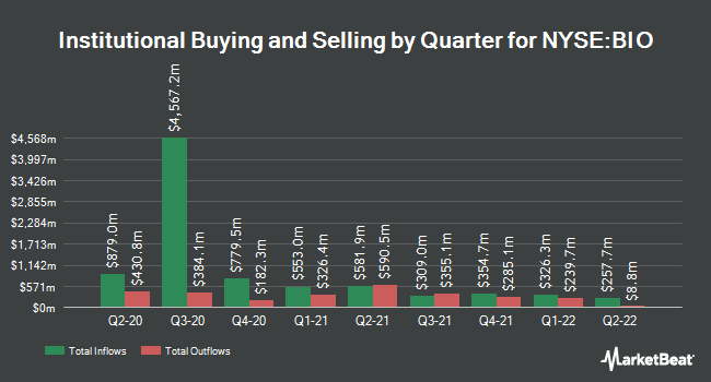 Institutional Ownership by Quarter for Bio-Rad Laboratories (NYSE:BIO)