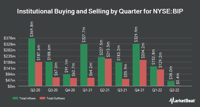 Institutional Ownership by Quarter for Brookfield Infrastructure Partners (NYSE:BIP)