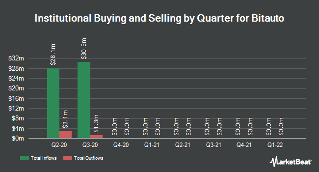 Institutional Ownership by Quarter for Bitauto (NYSE:BITA)