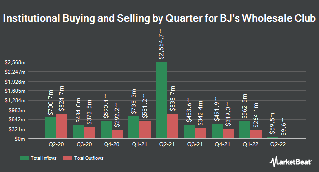 Institutional Ownership by Quarter for BJ`s Wholesale Club (NYSE:BJ)