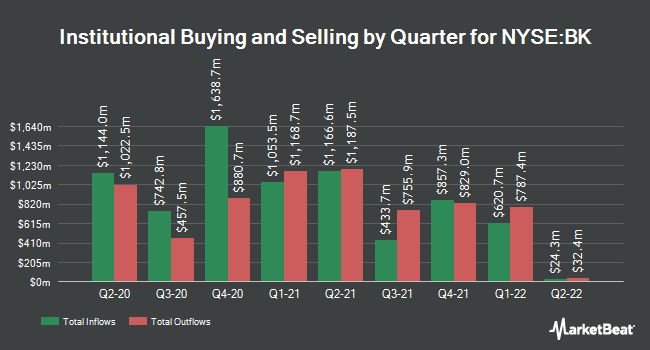 Institutional Ownership by Quarter for Bank Of New York Mellon Corporation (The) (NYSE:BK)