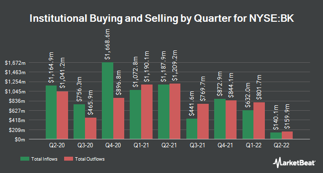 Institutional Ownership by Quarter for Bank of New York Mellon (NYSE:BK)