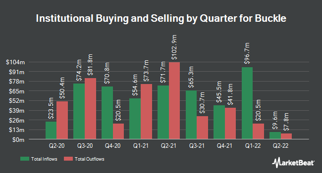 Institutional Ownership by Quarter for Buckle (NYSE:BKE)
