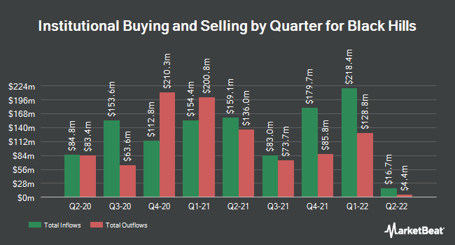 Institutional Ownership by Quarter for Black Hills Corporation (NYSE:BKH)