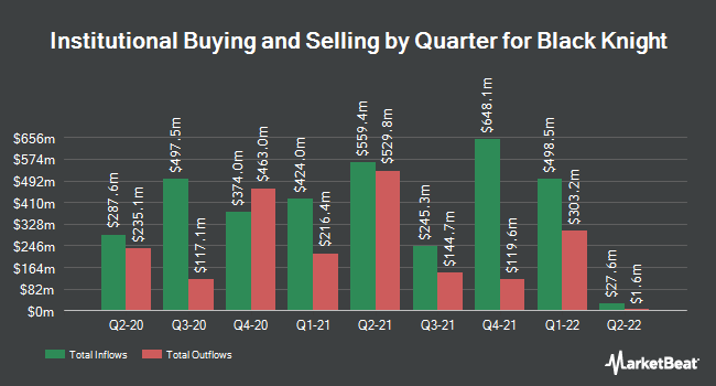 Institutional Ownership by Quarter for Black Knight (NYSE:BKI)