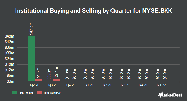 Institutional Ownership by Quarter for Blackrock Municipal 2020 Term Trust (NYSE:BKK)