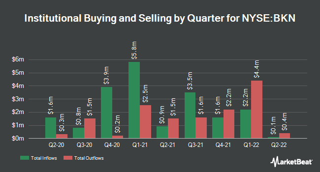 Institutional Ownership by Quarter for BlackRock Inv. Quality Munic. Trust (NYSE:BKN)