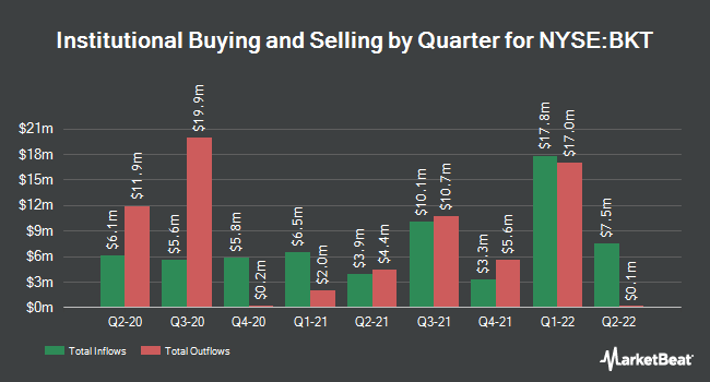 Institutional Ownership by Quarter for BlackRock Income Trust (NYSE:BKT)