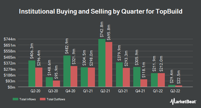 Institutional Ownership by Quarter for TopBuild (NYSE:BLD)