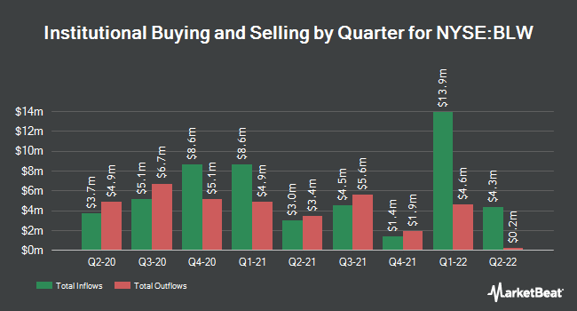 Institutional Ownership by Quarter for BlackRock Ltd. Duration Income Trust (NYSE:BLW)