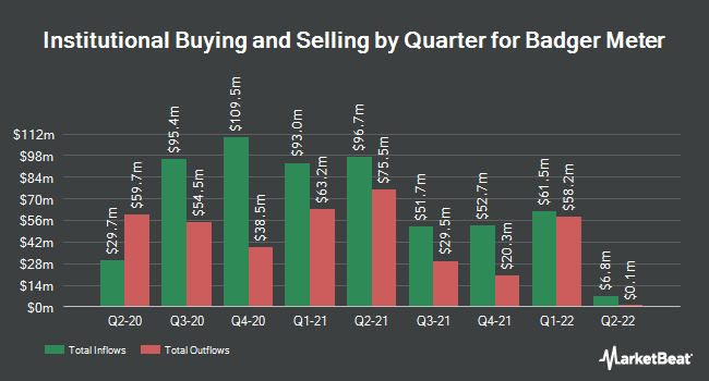 Institutional Ownership by Quarter for Badger Meter (NYSE:BMI)