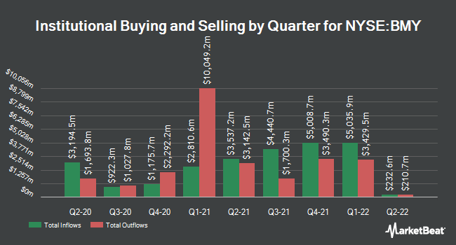 Institutional Ownership by Quarter for Bristol-Myers Squibb (NYSE:BMY)