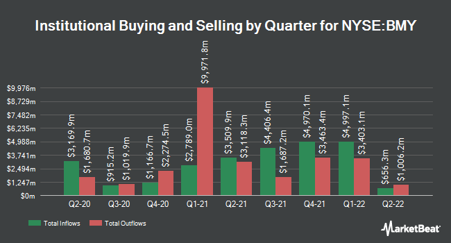 Institutional Ownership by Quarter for Bristol-Myers Squibb Company (NYSE:BMY)