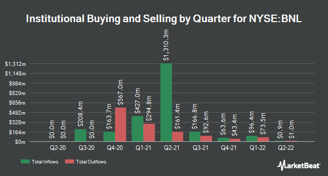 Institutional Ownership by Quarter for Broadstone Net Lease (NYSE:BNL)