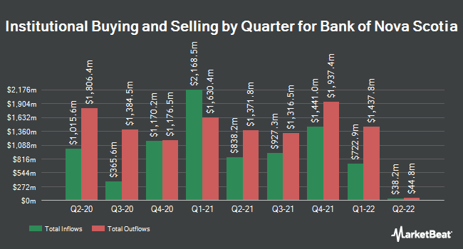 Institutional Ownership by Quarter for Bank of Nova Scotia (The) (NYSE:BNS)