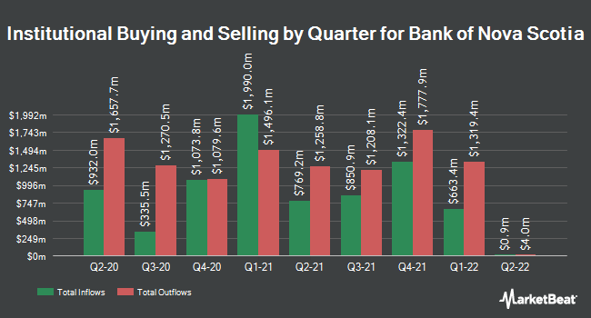 Institutional Ownership by Quarter for Bank of Nova Scotia (NYSE:BNS)