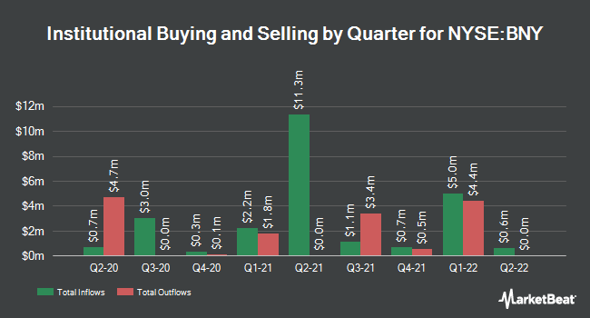 Institutional Ownership by Quarter for Blackrock New York Municipal Income Trst (NYSE:BNY)