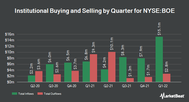 Institutional Ownership by Quarter for BlackRock Enhanced Global Dividend Trust (NYSE:BOE)